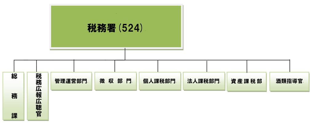 官 👆国税 専門 【シゴトを知ろう】国税専門官 ~番外編~